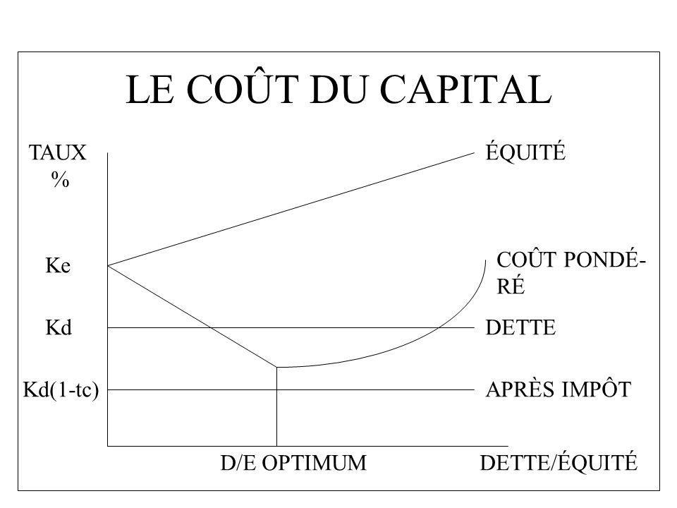 LE COÛT DU CAPITAL TAUX % ÉQUITÉ COÛT PONDÉ- RÉ Ke Kd DETTE Kd(1-tc)