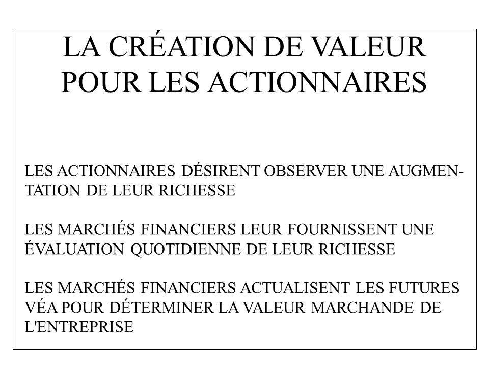 LA CRÉATION DE VALEUR POUR LES ACTIONNAIRES