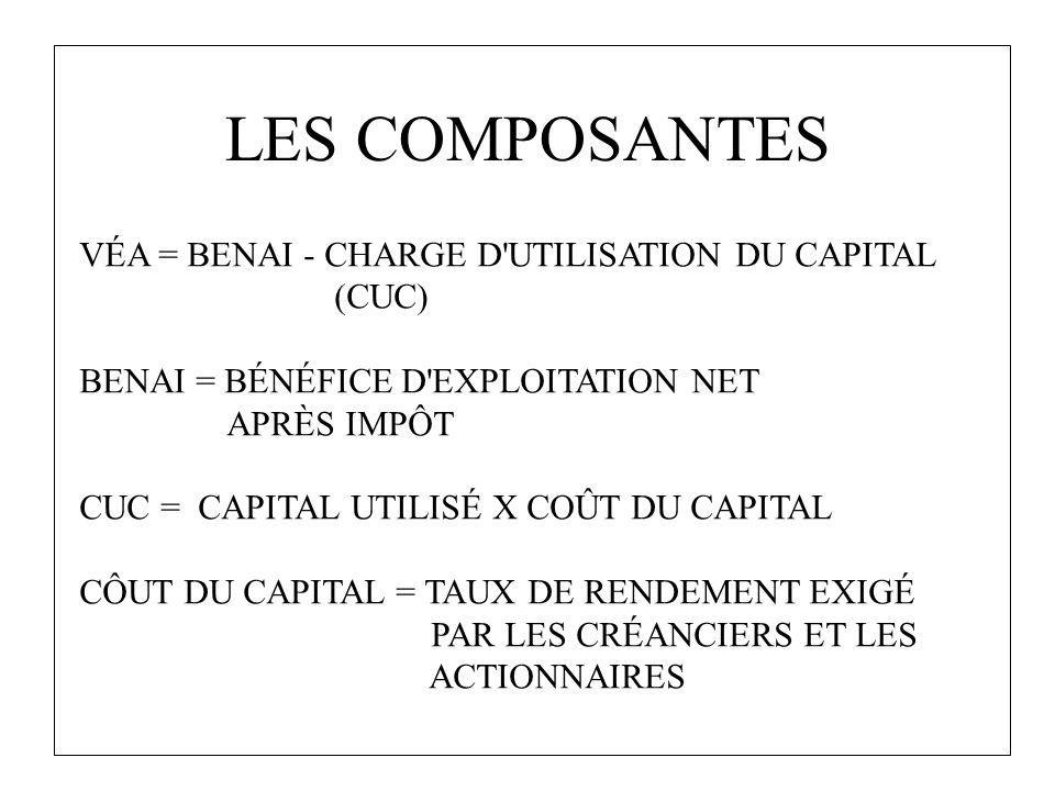 LES COMPOSANTES VÉA = BENAI - CHARGE D UTILISATION DU CAPITAL (CUC)