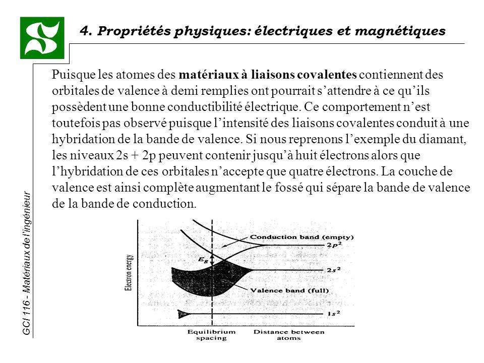 Puisque les atomes des matériaux à liaisons covalentes contiennent des orbitales de valence à demi remplies ont pourrait s'attendre à ce qu'ils possèdent une bonne conductibilité électrique.