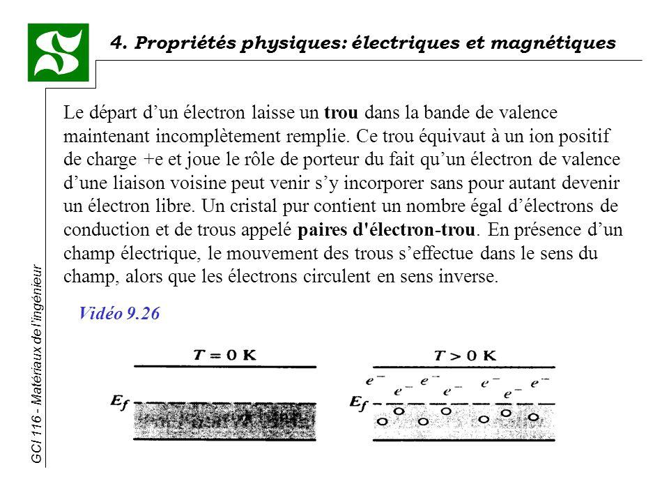 Le départ d'un électron laisse un trou dans la bande de valence maintenant incomplètement remplie. Ce trou équivaut à un ion positif de charge +e et joue le rôle de porteur du fait qu'un électron de valence d'une liaison voisine peut venir s'y incorporer sans pour autant devenir un électron libre. Un cristal pur contient un nombre égal d'électrons de conduction et de trous appelé paires d électron-trou. En présence d'un champ électrique, le mouvement des trous s'effectue dans le sens du champ, alors que les électrons circulent en sens inverse.