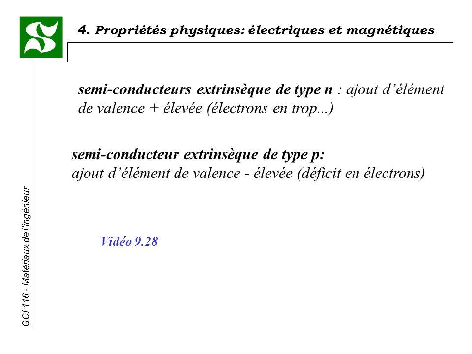 semi-conducteurs extrinsèque de type n : ajout d'élément de valence + élevée (électrons en trop...)