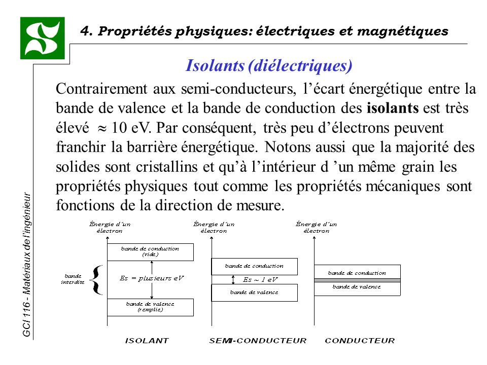 Isolants (diélectriques)
