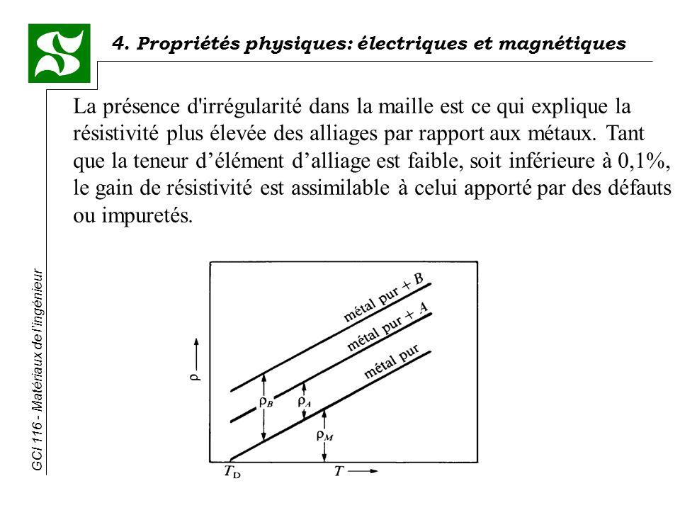 La présence d irrégularité dans la maille est ce qui explique la résistivité plus élevée des alliages par rapport aux métaux.