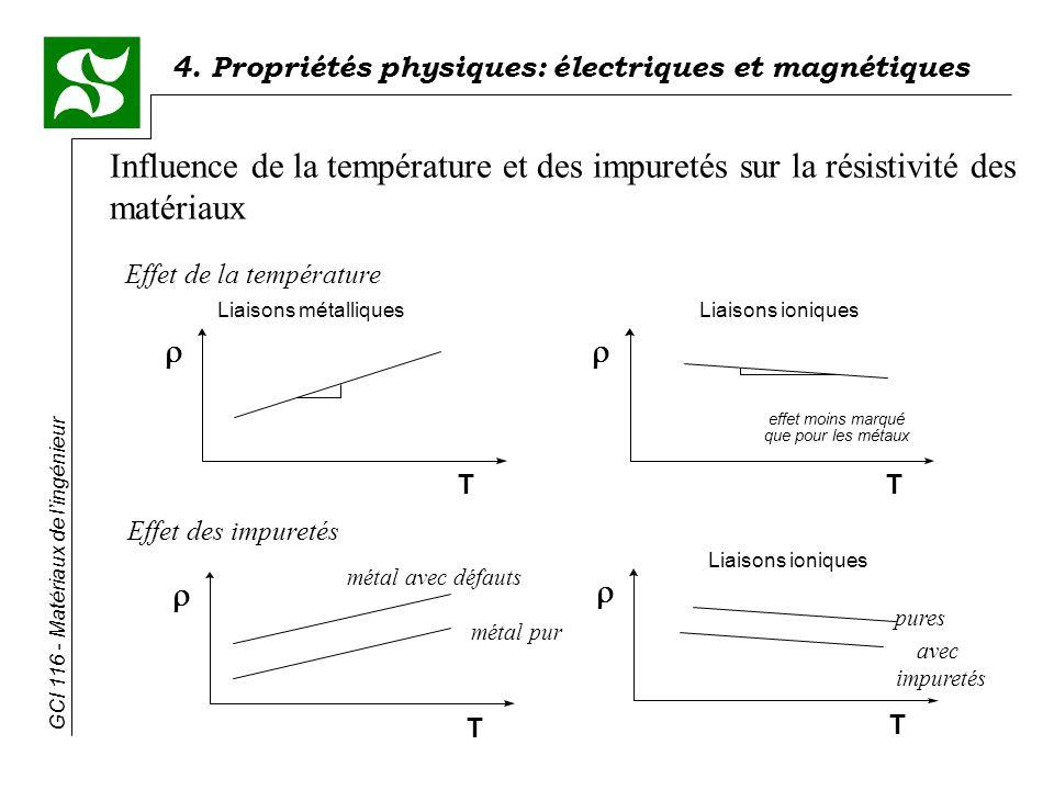 Influence de la température et des impuretés sur la résistivité des matériaux