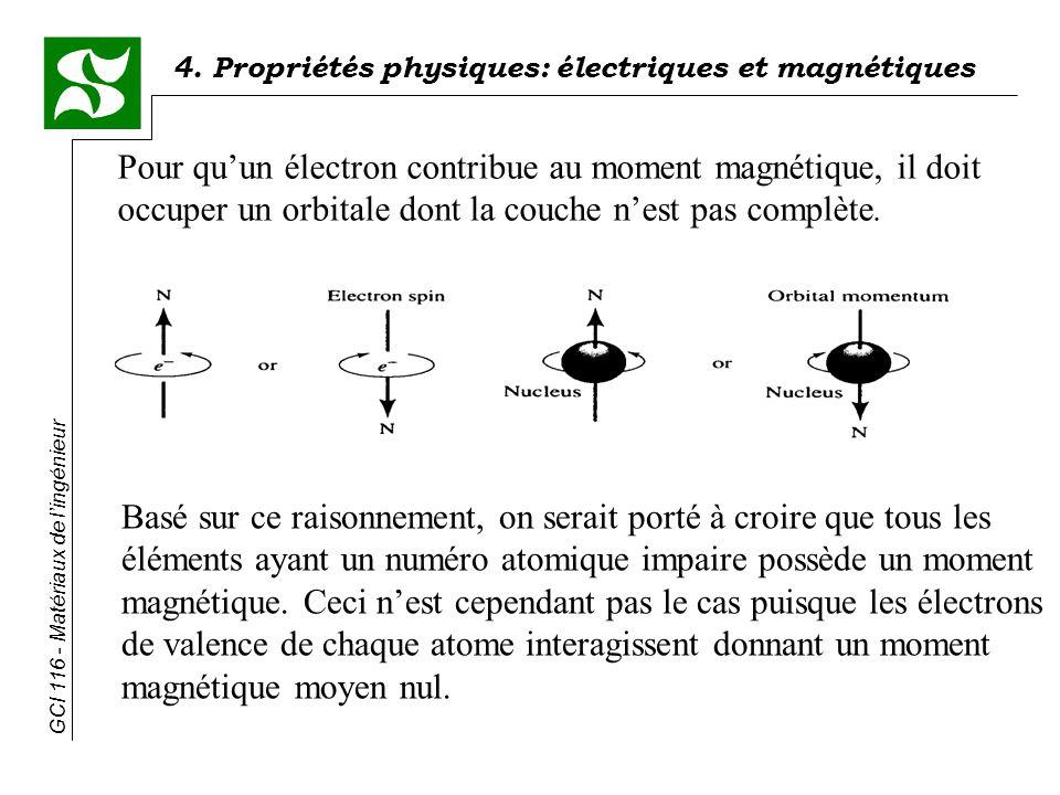 Pour qu'un électron contribue au moment magnétique, il doit occuper un orbitale dont la couche n'est pas complète.