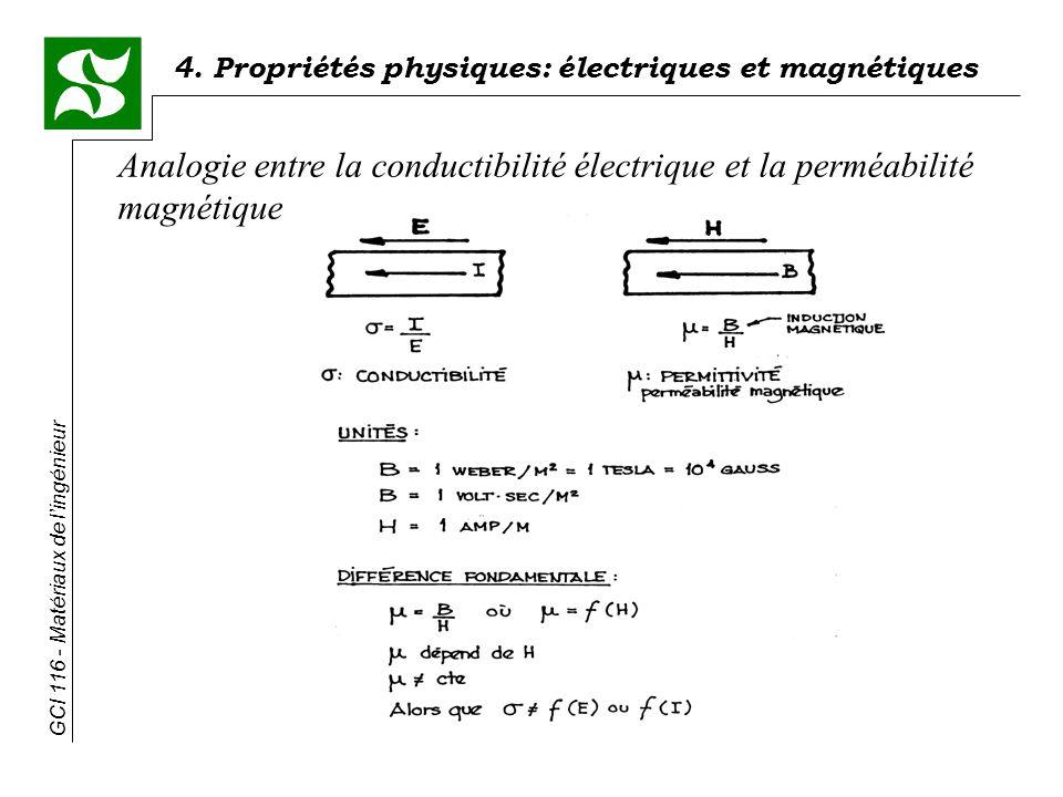 Analogie entre la conductibilité électrique et la perméabilité magnétique