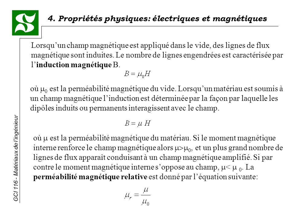 Lorsqu'un champ magnétique est appliqué dans le vide, des lignes de flux magnétique sont induites. Le nombre de lignes engendrées est caractérisée par l'induction magnétique B.