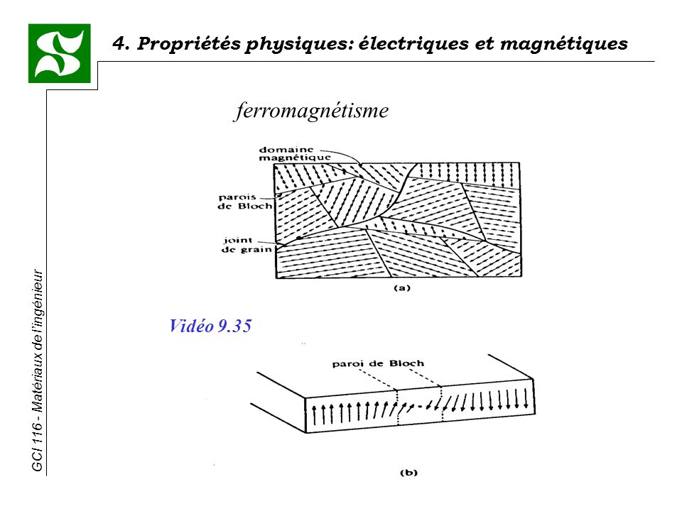 ferromagnétisme Vidéo 9.35