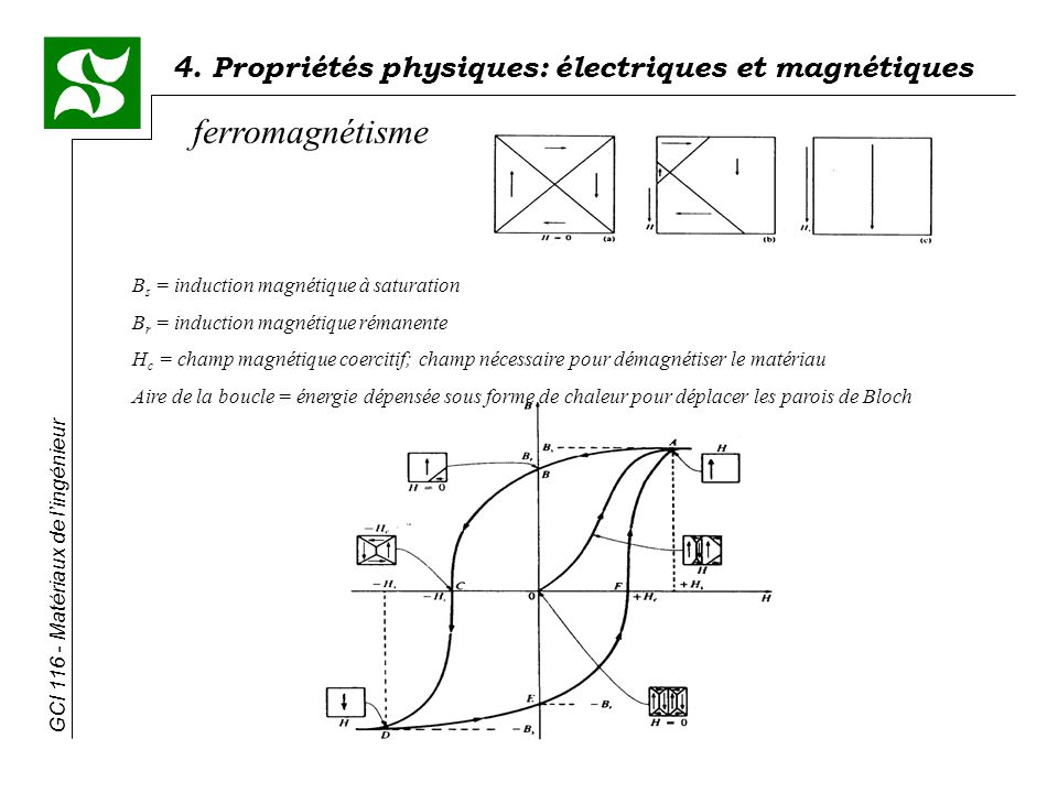 ferromagnétisme Bs = induction magnétique à saturation