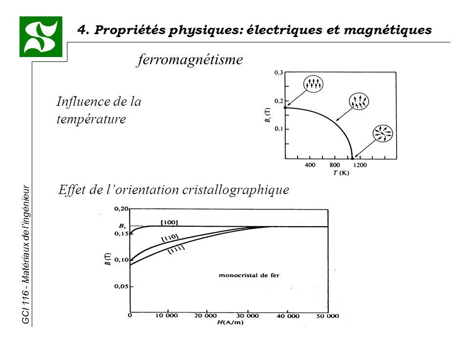 ferromagnétisme Influence de la température