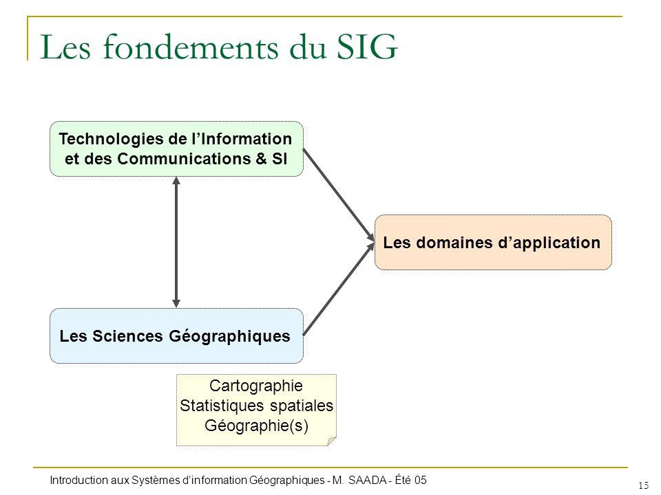 Les fondements du SIG Technologies de l'Information