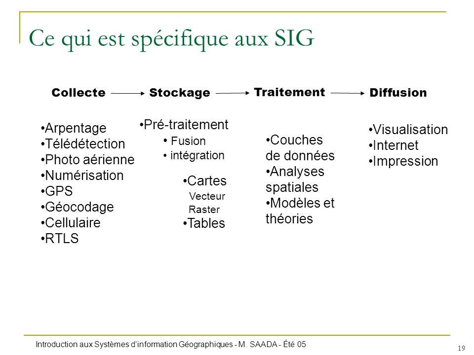 Ce qui est spécifique aux SIG