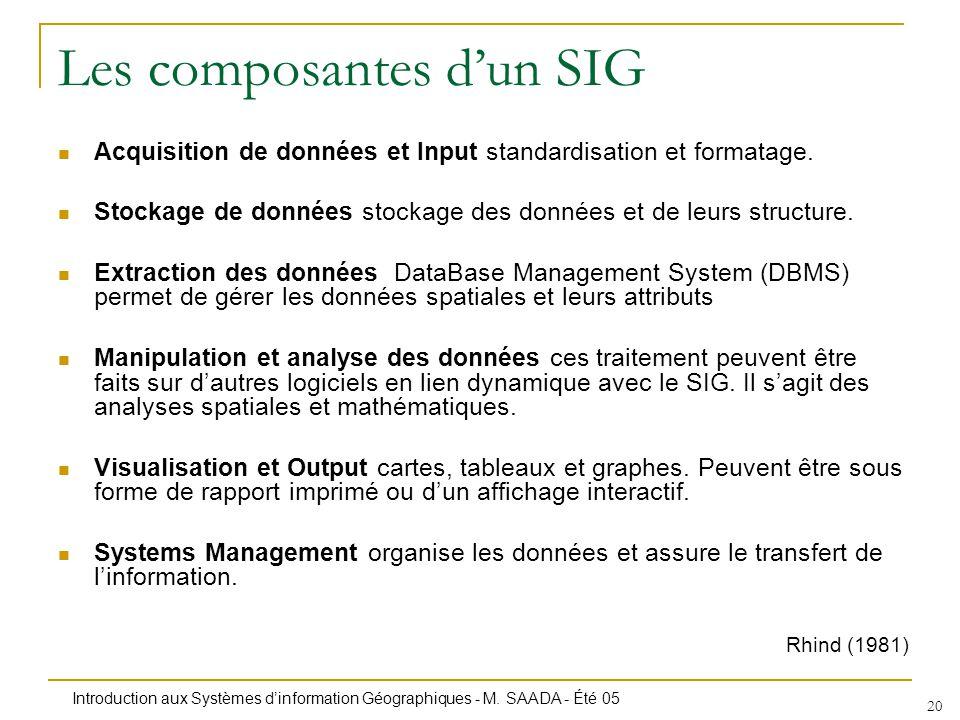 Les composantes d'un SIG