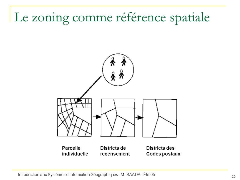 Le zoning comme référence spatiale