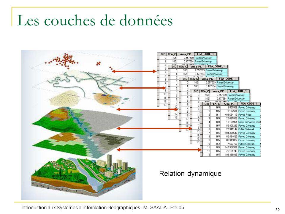 Les couches de données Relation dynamique