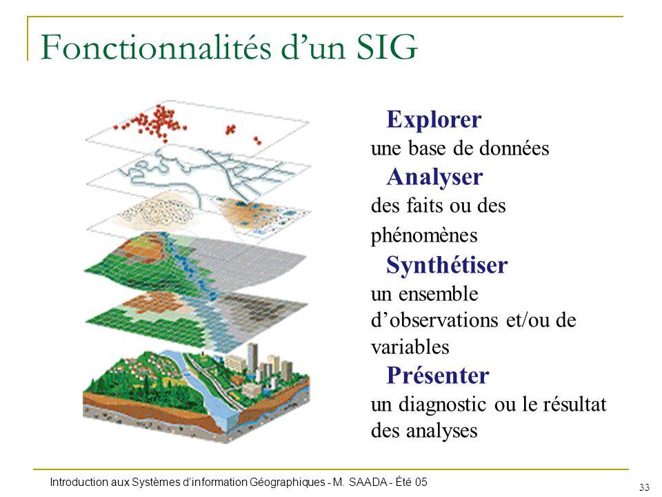 Fonctionnalités d'un SIG