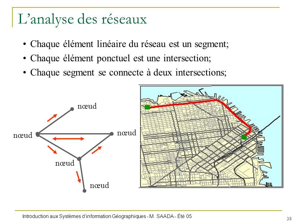 L'analyse des réseaux Chaque élément linéaire du réseau est un segment; Chaque élément ponctuel est une intersection;