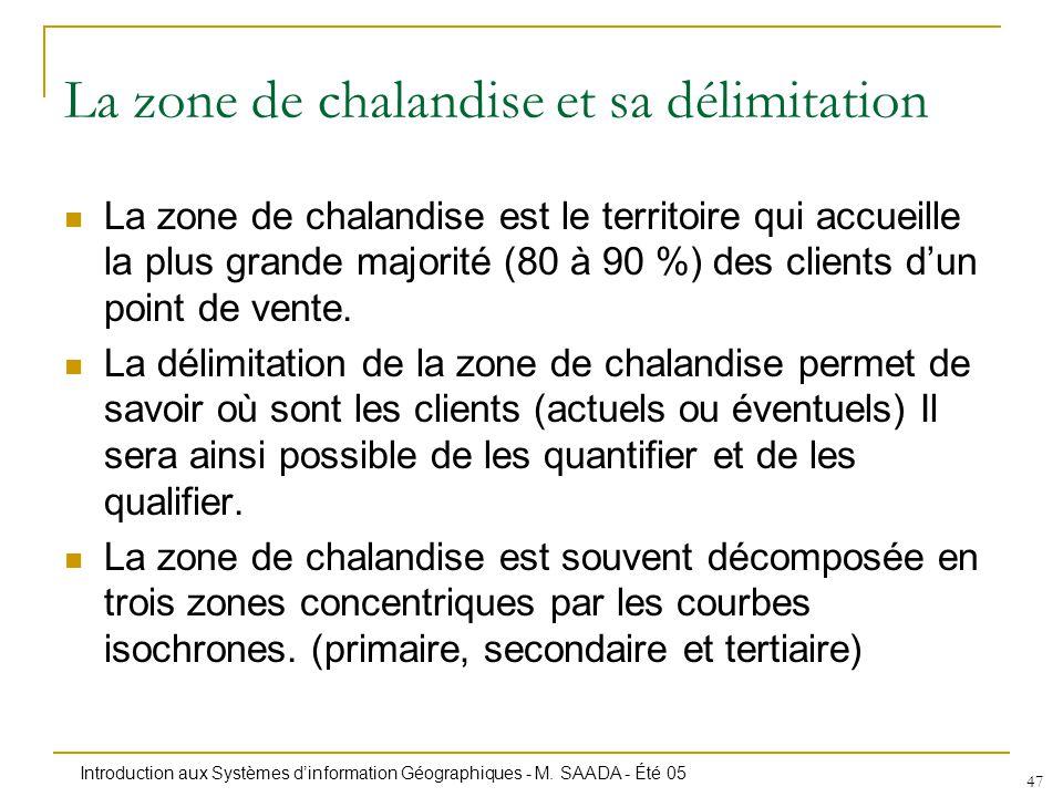 La zone de chalandise et sa délimitation