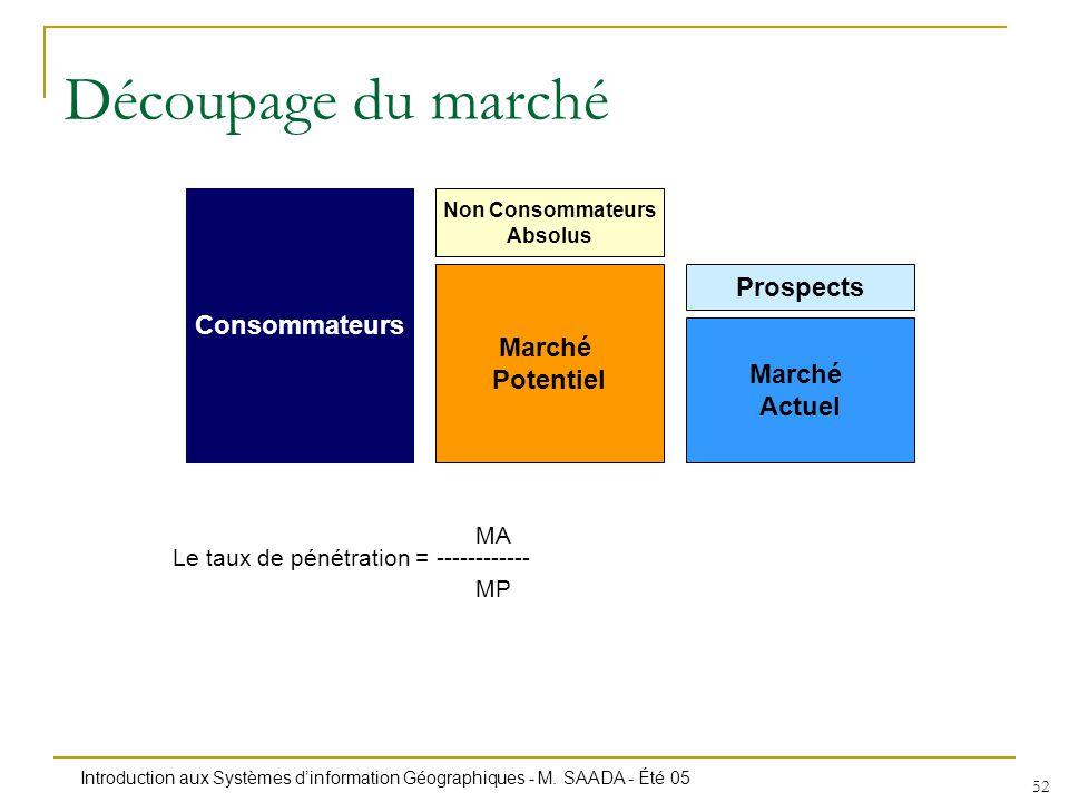 Découpage du marché Consommateurs Prospects Marché Potentiel Actuel MA