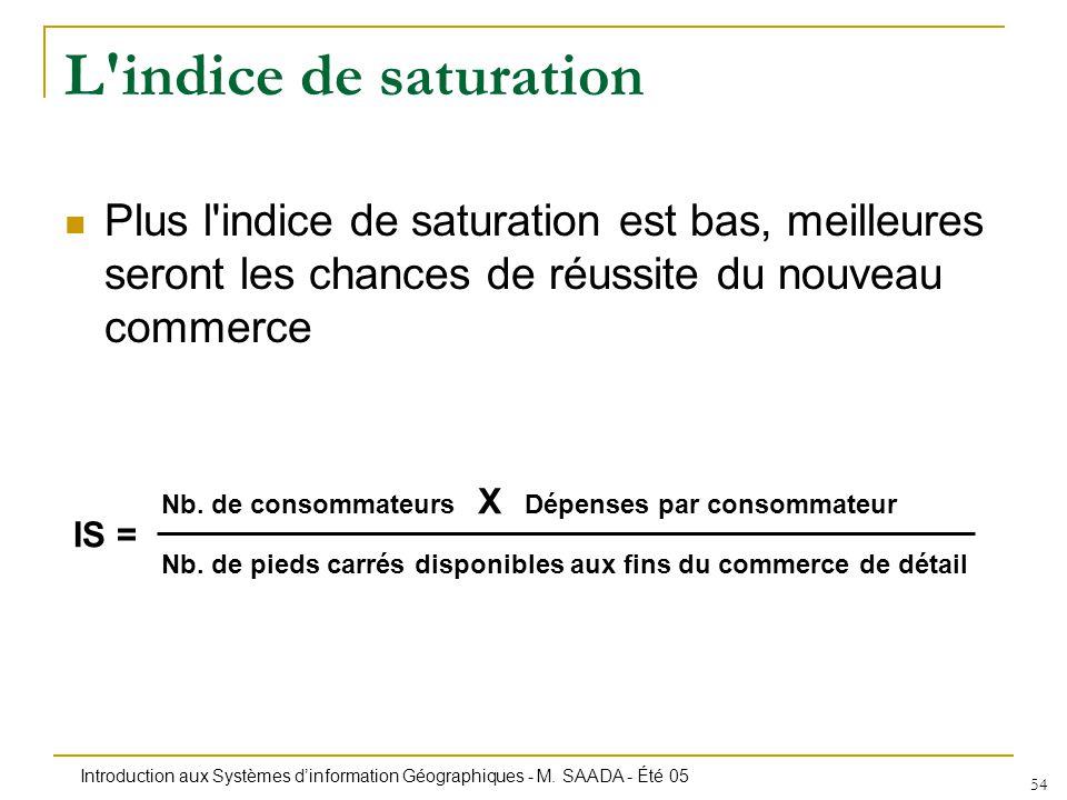 L indice de saturation Plus l indice de saturation est bas, meilleures seront les chances de réussite du nouveau commerce.