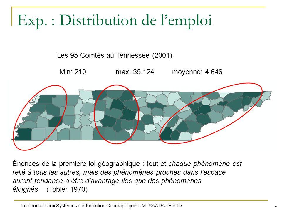 Exp. : Distribution de l'emploi