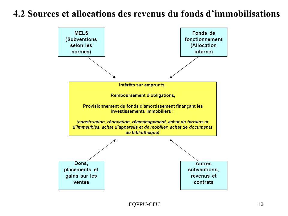 4.2 Sources et allocations des revenus du fonds d'immobilisations