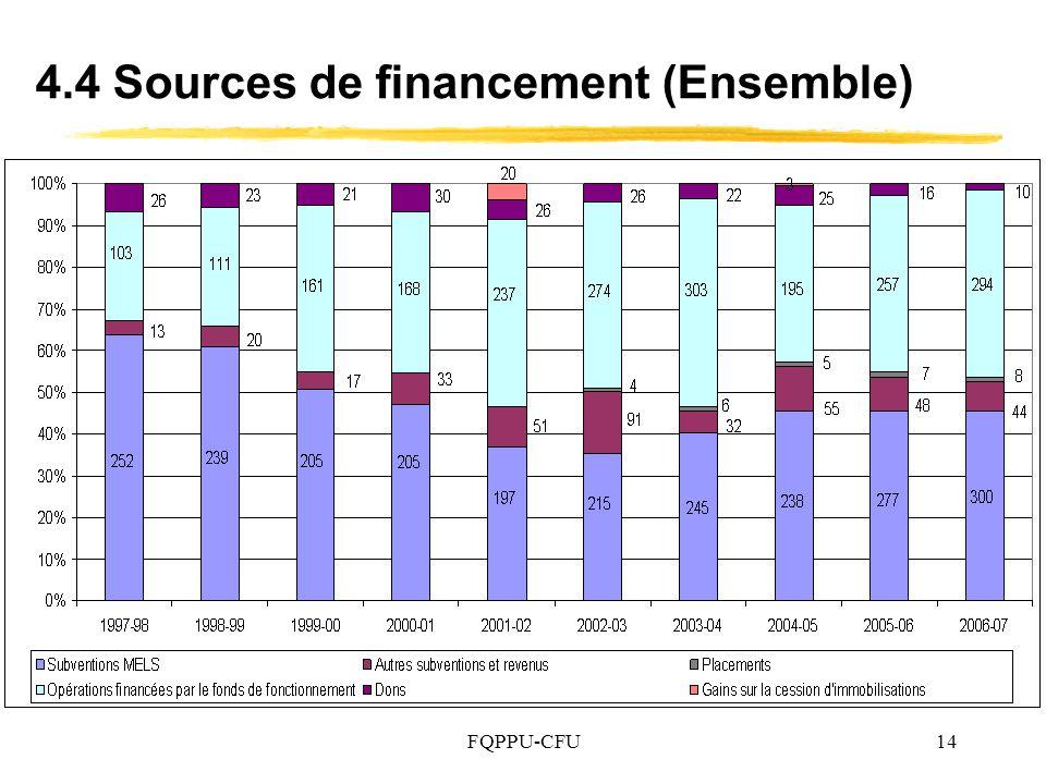 4.4 Sources de financement (Ensemble)