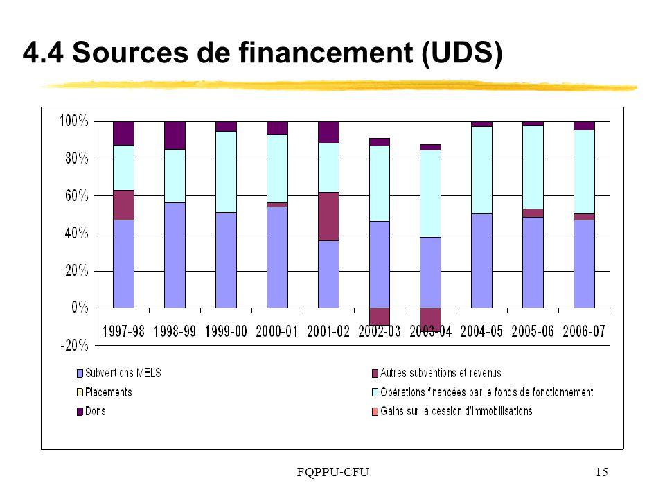 4.4 Sources de financement (UDS)