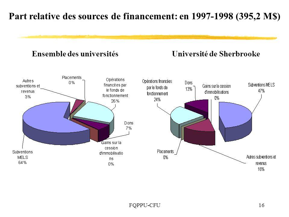 Part relative des sources de financement: en 1997-1998 (395,2 M$)