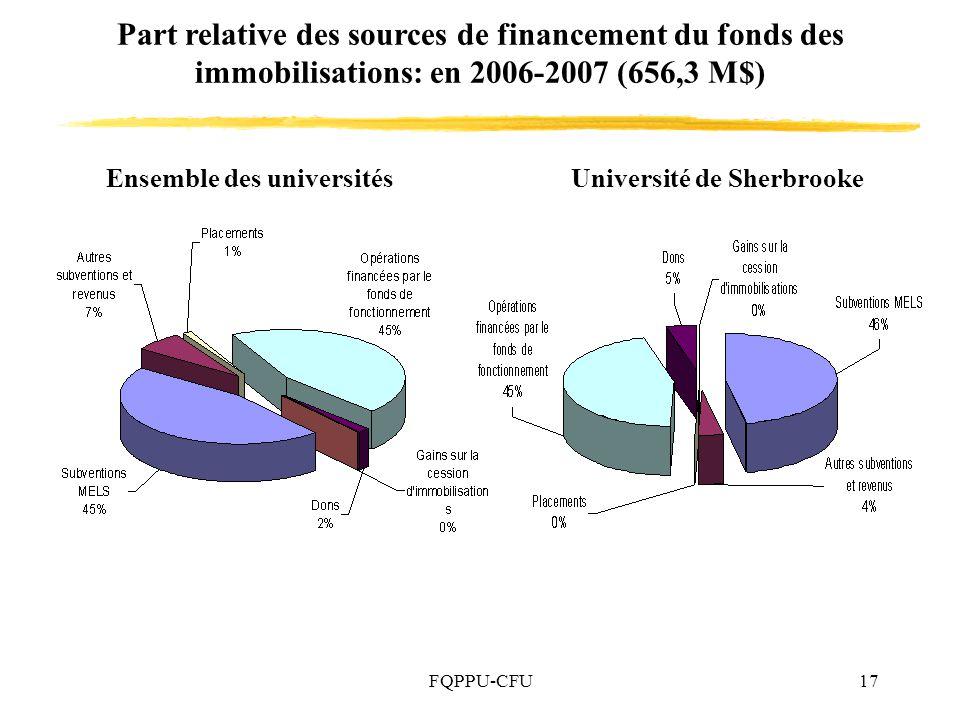 Ensemble des universités Université de Sherbrooke