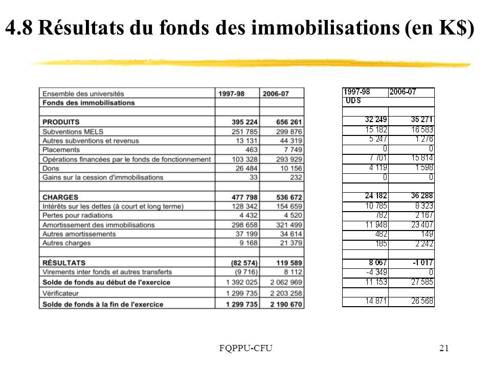 4.8 Résultats du fonds des immobilisations (en K$)