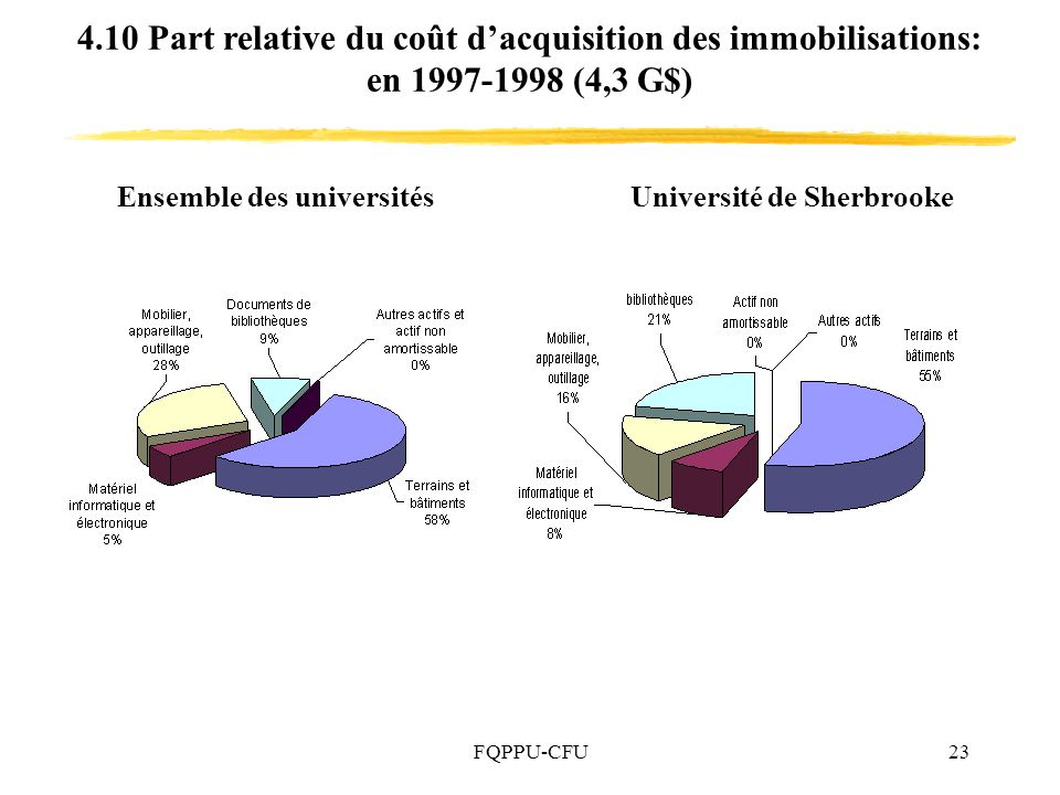 4.10 Part relative du coût d'acquisition des immobilisations: