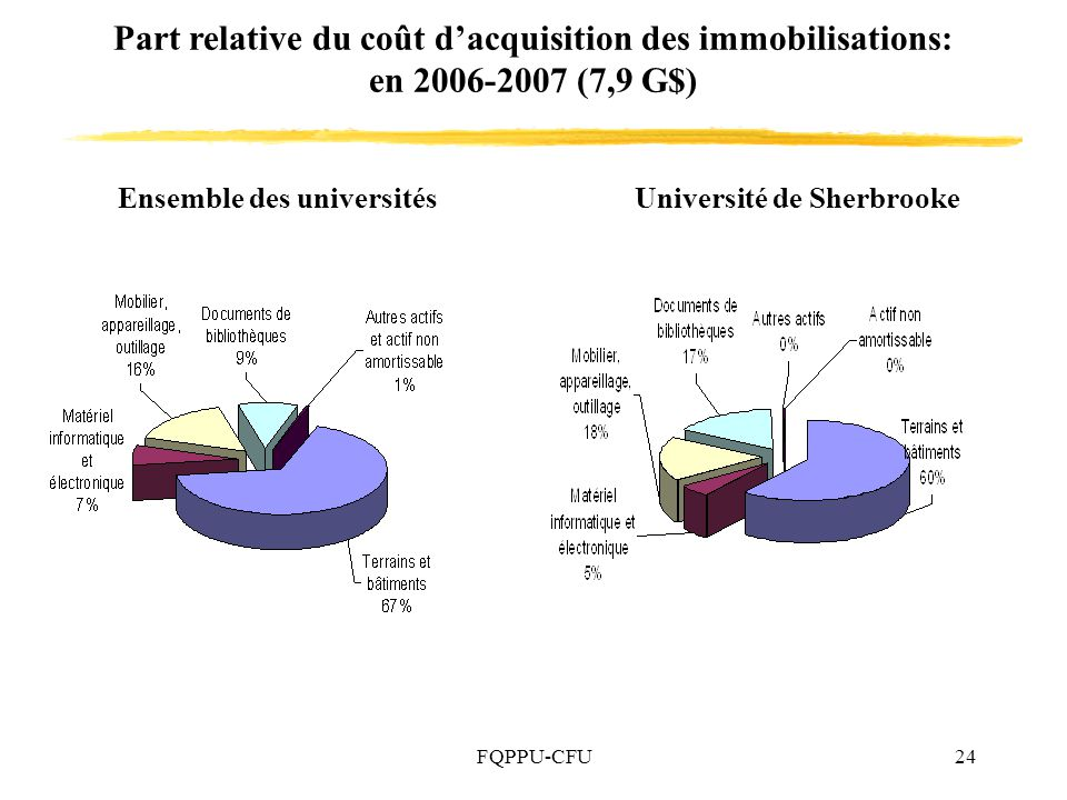 Part relative du coût d'acquisition des immobilisations: