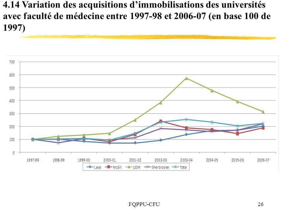 4.14 Variation des acquisitions d'immobilisations des universités avec faculté de médecine entre 1997-98 et 2006-07 (en base 100 de 1997)