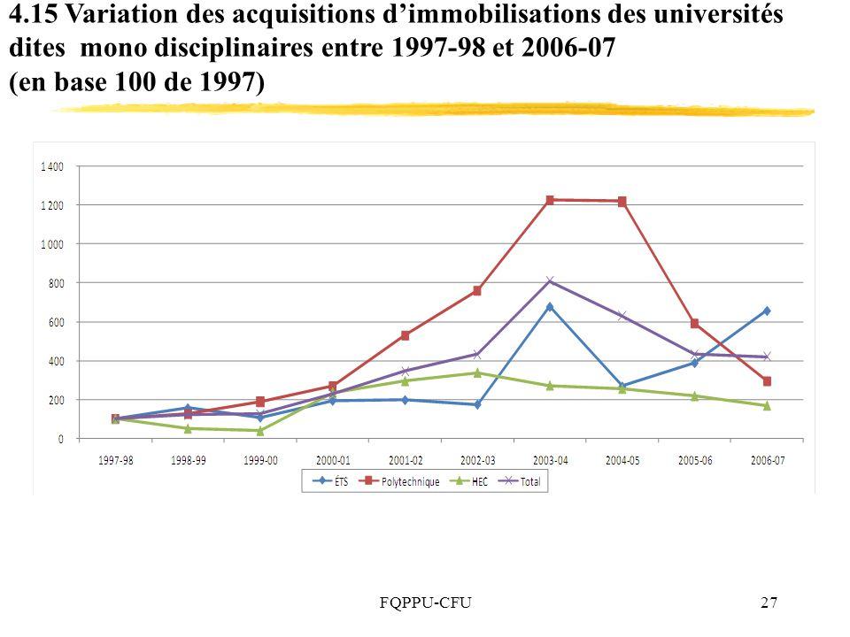 4.15 Variation des acquisitions d'immobilisations des universités dites mono disciplinaires entre 1997-98 et 2006-07