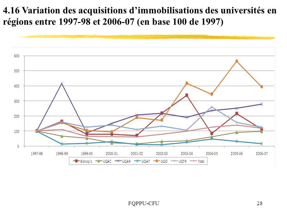 4.16 Variation des acquisitions d'immobilisations des universités en régions entre 1997-98 et 2006-07 (en base 100 de 1997)