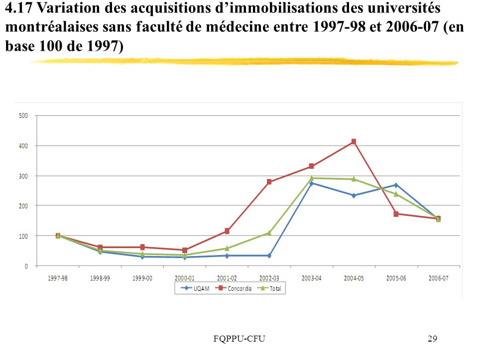 4.17 Variation des acquisitions d'immobilisations des universités montréalaises sans faculté de médecine entre 1997-98 et 2006-07 (en base 100 de 1997)