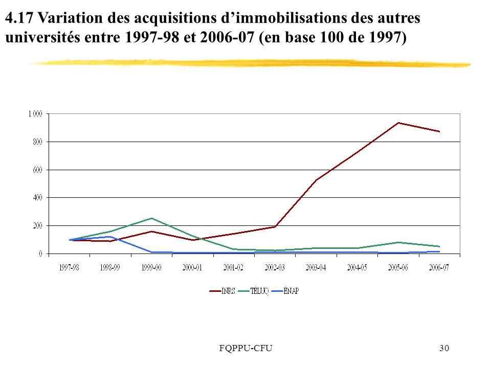 4.17 Variation des acquisitions d'immobilisations des autres universités entre 1997-98 et 2006-07 (en base 100 de 1997)