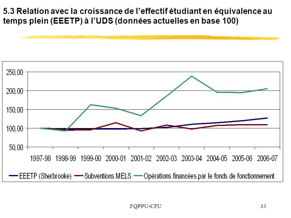5.3 Relation avec la croissance de l'effectif étudiant en équivalence au temps plein (EEETP) à l'UDS (données actuelles en base 100)