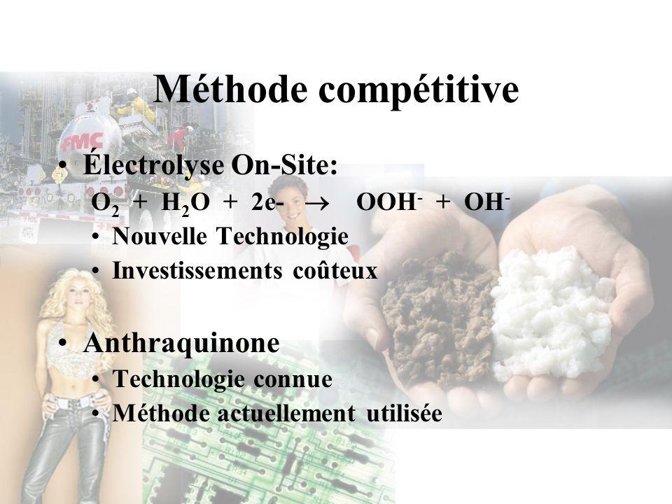 Méthode compétitive Électrolyse On-Site: Anthraquinone