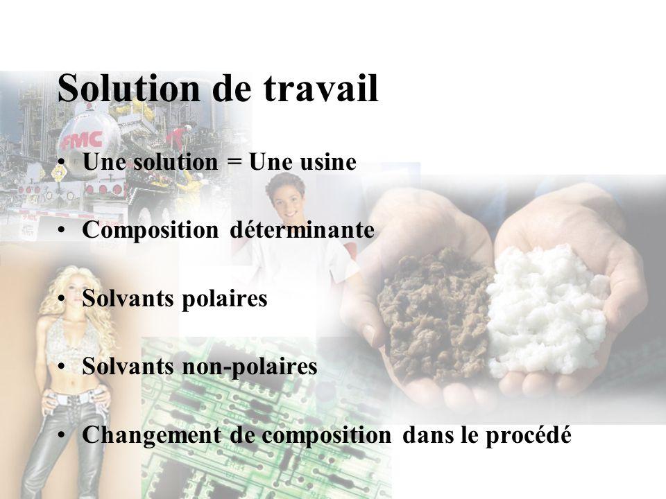 Solution de travail Une solution = Une usine Composition déterminante