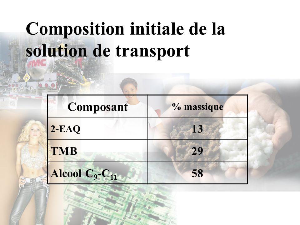 Composition initiale de la solution de transport