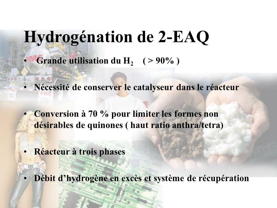 Hydrogénation de 2-EAQ Grande utilisation du H2 ( > 90% )