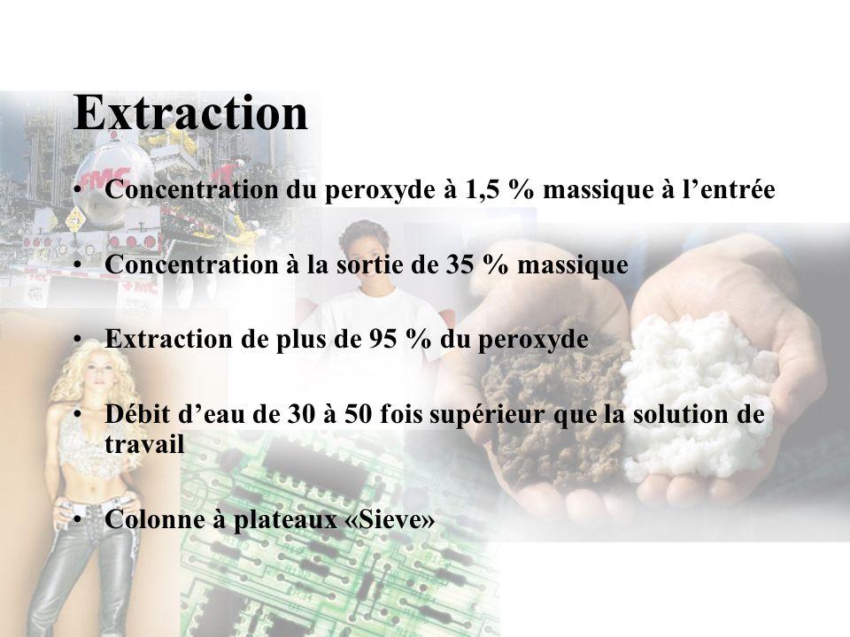 Extraction Concentration du peroxyde à 1,5 % massique à l'entrée