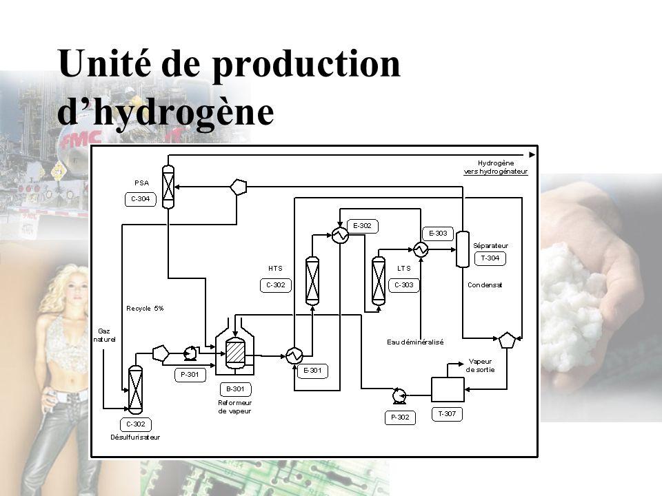 Unité de production d'hydrogène