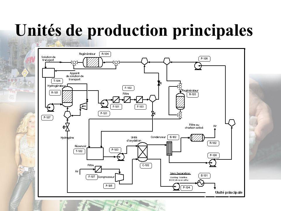 Unités de production principales