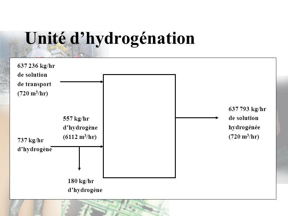 Unité d'hydrogénation
