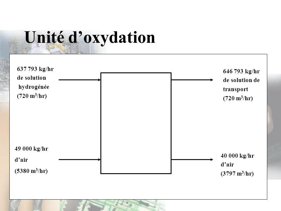 Unité d'oxydation 637 793 kg/hr 646 793 kg/hr de solution