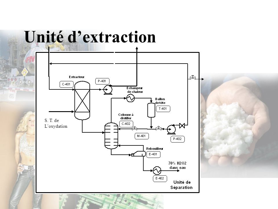 Unité d'extraction S. T. de L'oxydation